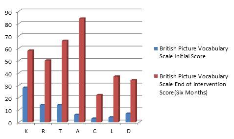 British Picture Vocab Scale Graph